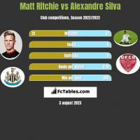 Matt Ritchie vs Alexandre Silva h2h player stats
