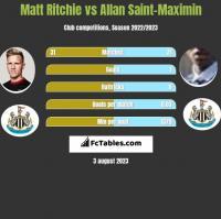 Matt Ritchie vs Allan Saint-Maximin h2h player stats