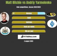 Matt Ritchie vs Andrij Jarmołenko h2h player stats