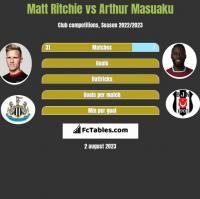 Matt Ritchie vs Arthur Masuaku h2h player stats