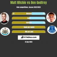 Matt Ritchie vs Ben Godfrey h2h player stats