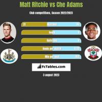 Matt Ritchie vs Che Adams h2h player stats