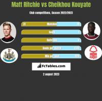 Matt Ritchie vs Cheikhou Kouyate h2h player stats