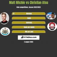 Matt Ritchie vs Christian Atsu h2h player stats