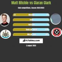 Matt Ritchie vs Ciaran Clark h2h player stats