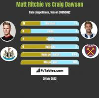 Matt Ritchie vs Craig Dawson h2h player stats