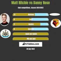 Matt Ritchie vs Danny Rose h2h player stats
