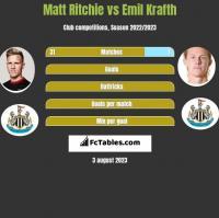 Matt Ritchie vs Emil Krafth h2h player stats