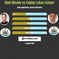 Matt Ritchie vs Fabian Lukas Schaer h2h player stats