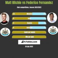 Matt Ritchie vs Federico Fernandez h2h player stats