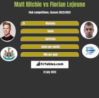 Matt Ritchie vs Florian Lejeune h2h player stats