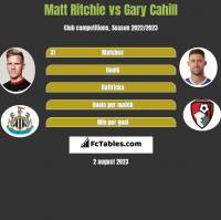 Matt Ritchie vs Gary Cahill h2h player stats