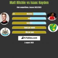 Matt Ritchie vs Isaac Hayden h2h player stats