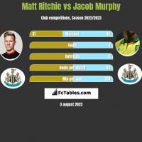 Matt Ritchie vs Jacob Murphy h2h player stats
