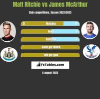 Matt Ritchie vs James McArthur h2h player stats