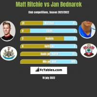 Matt Ritchie vs Jan Bednarek h2h player stats