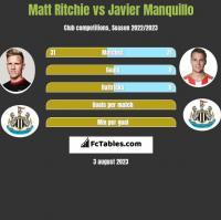 Matt Ritchie vs Javier Manquillo h2h player stats