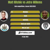 Matt Ritchie vs Jetro Willems h2h player stats
