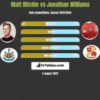 Matt Ritchie vs Jonathan Williams h2h player stats
