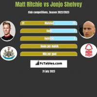 Matt Ritchie vs Jonjo Shelvey h2h player stats