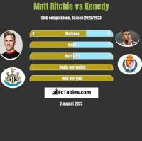 Matt Ritchie vs Kenedy h2h player stats