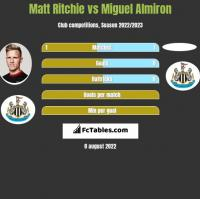 Matt Ritchie vs Miguel Almiron h2h player stats