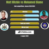 Matt Ritchie vs Mohamed Diame h2h player stats