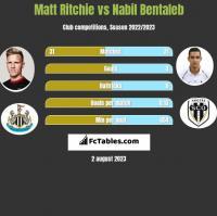 Matt Ritchie vs Nabil Bentaleb h2h player stats