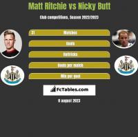 Matt Ritchie vs Nicky Butt h2h player stats