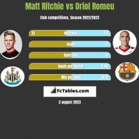 Matt Ritchie vs Oriol Romeu h2h player stats