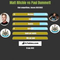 Matt Ritchie vs Paul Dummett h2h player stats