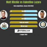Matt Ritchie vs Valentino Lazaro h2h player stats