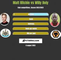 Matt Ritchie vs Willy Boly h2h player stats