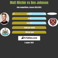 Matt Ritchie vs Ben Johnson h2h player stats