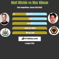 Matt Ritchie vs Max Kilman h2h player stats