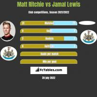Matt Ritchie vs Jamal Lewis h2h player stats