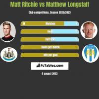 Matt Ritchie vs Matthew Longstaff h2h player stats