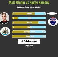 Matt Ritchie vs Kayne Ramsey h2h player stats