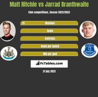 Matt Ritchie vs Jarrad Branthwaite h2h player stats