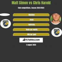 Matt Simon vs Chris Harold h2h player stats
