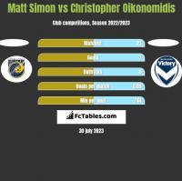 Matt Simon vs Christopher Oikonomidis h2h player stats