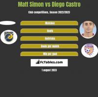 Matt Simon vs Diego Castro h2h player stats