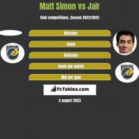 Matt Simon vs Jair h2h player stats