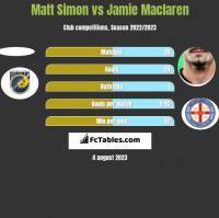 Matt Simon vs Jamie Maclaren h2h player stats