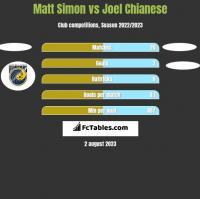 Matt Simon vs Joel Chianese h2h player stats