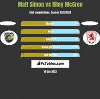 Matt Simon vs Riley McGree h2h player stats
