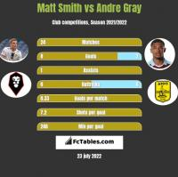 Matt Smith vs Andre Gray h2h player stats