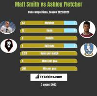 Matt Smith vs Ashley Fletcher h2h player stats
