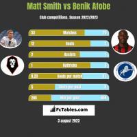 Matt Smith vs Benik Afobe h2h player stats