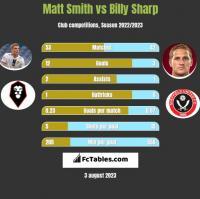 Matt Smith vs Billy Sharp h2h player stats